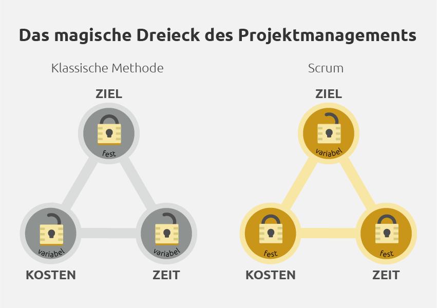 Das magische Dreieck des Projektmanagements - unterschiede zwischen Scrum und der klassischen Methode. Umfang - Kosten - Zeit