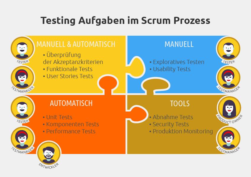 Tester, Testmanager, Produckt Owner und Entwickler in Scrum