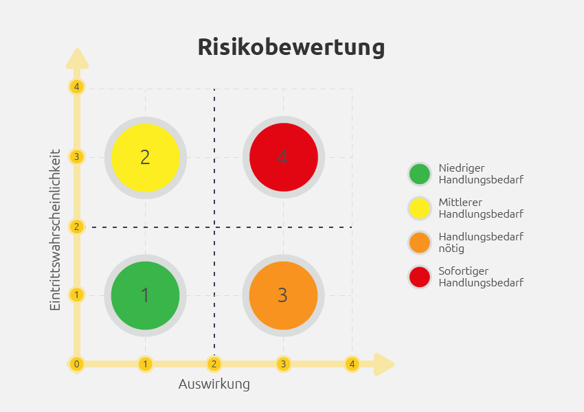 Risikobewertung in IT und Software-Projekten